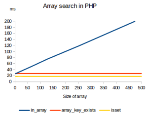 php-array-key-exists-benchmark-linear